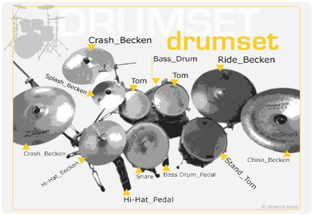Drumset Ansicht von Drum and Beat